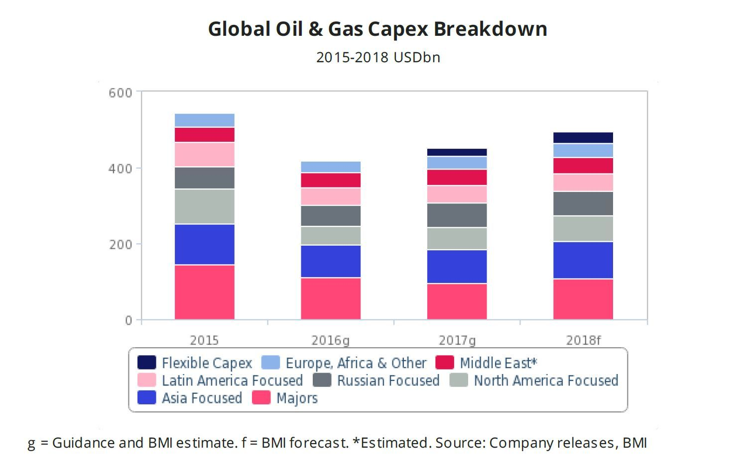 bmi global oil gas capex breakdown